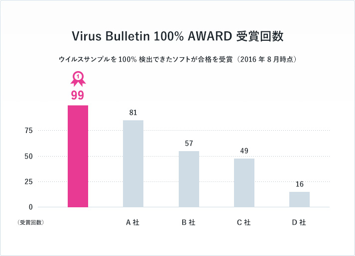 Virus Bulletin 100% AWARD 受賞回数